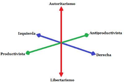 Dónde se situa la izquierda en el eje de la política