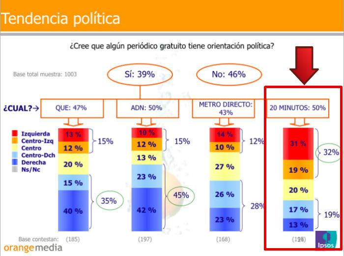 Estudio realizado por Orange Media sobre la orientación política del diario 20minutos