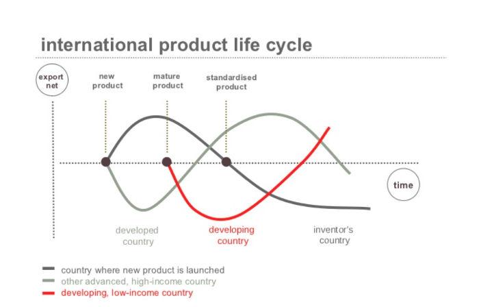 Gráfica ciclo de vida del producto internacional
